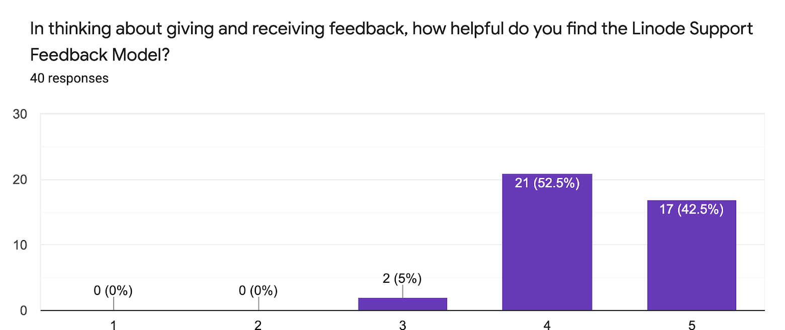 In thinking about giving and receiving feedback, how helpful do you find the Linode Support Feedback Model?