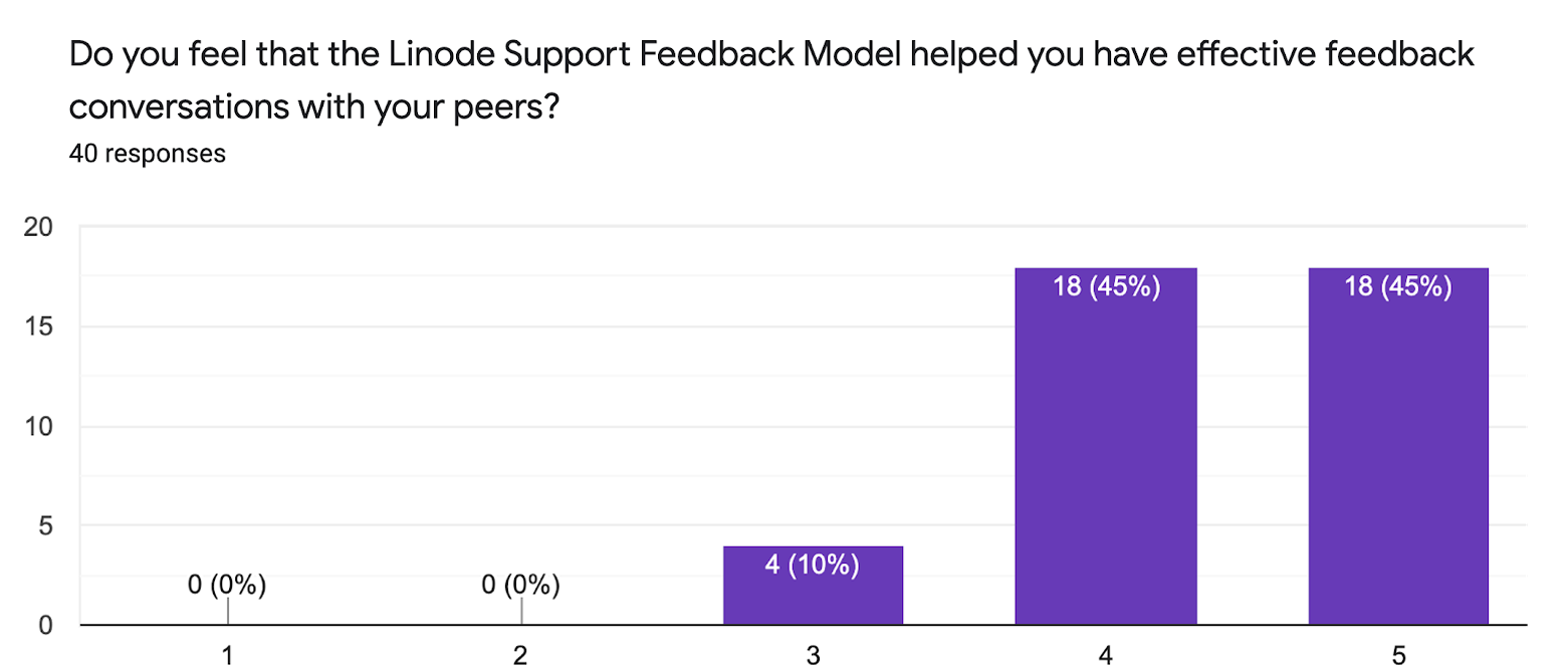 Do you feel that the Linode Support Feedback Model helped you have effective feedback conversations with your peers?