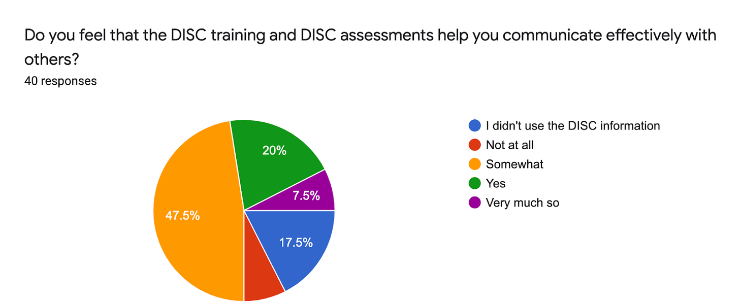 Do you feel that the DISC training and DISC assessments help you communicate effectively with others?